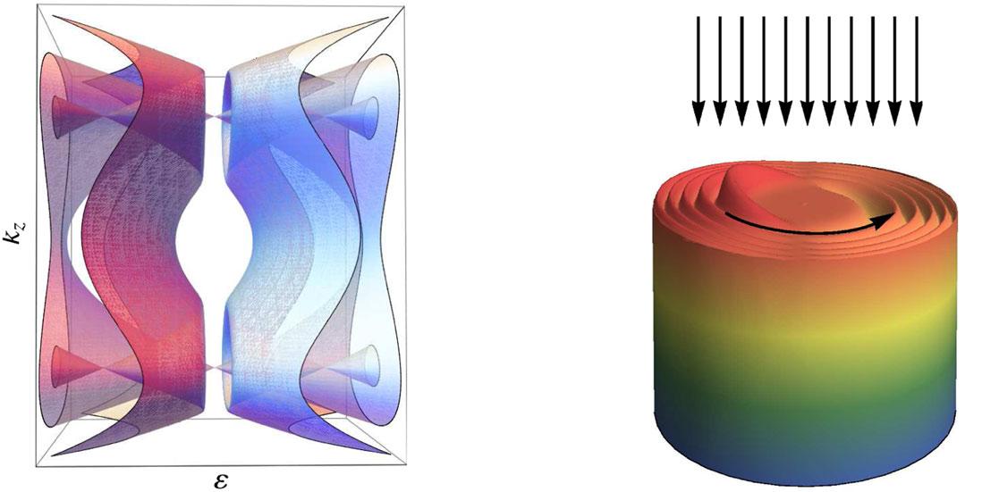 imagen de Esquema de la estructura de bandas del material y de la densidad electrónica en un cilindro del material. Las flechas muestran la radiación incidente y la dirección de rotación de los electrones. (CSIC)