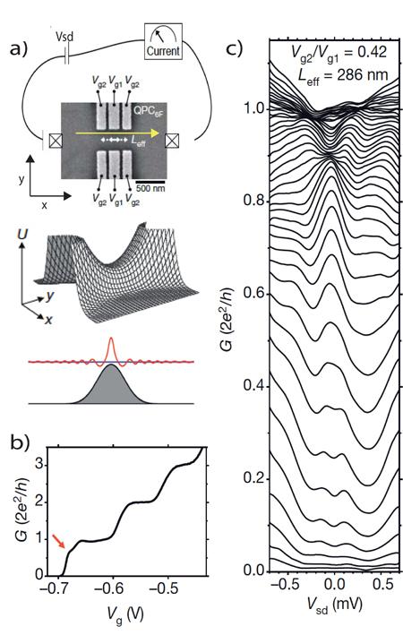 imagen de a) Arriba: Imagen de microscopía electrónica de un contacto puntual cuántico. Una diferencia de voltaje (Vsd) obliga a los electrones a fluir en la dirección de la flecha amarilla a través de un canal de anchura nanométrica de longitud Leff. La anchura del canal (de tamaño nanométrico) se puede modificar aplicando voltajes negativos (Vg1,Vg2) en los electrodos que forman el canal (zonas grises). Centro: Como resultado de estos electrodos, los electrones sienten un potencial que les confina en la dirección y una barrera túnel en la dirección de movimiento x. Abajo: Cuando un solo modo ondulatorio cabe en el canal, la onda electrónica interfiere consigo misma y se crean estados localizados.   b) A medida que el canal se cierra o que el voltaje del electrodo Vg es más negativo, la conductancia disminuye, pero no lo hace de manera continua, sino a saltos.   c) A medida que la temperatura disminuye, la conductancia en la zona de la anomalía presenta picos cerca de Vsd=0.