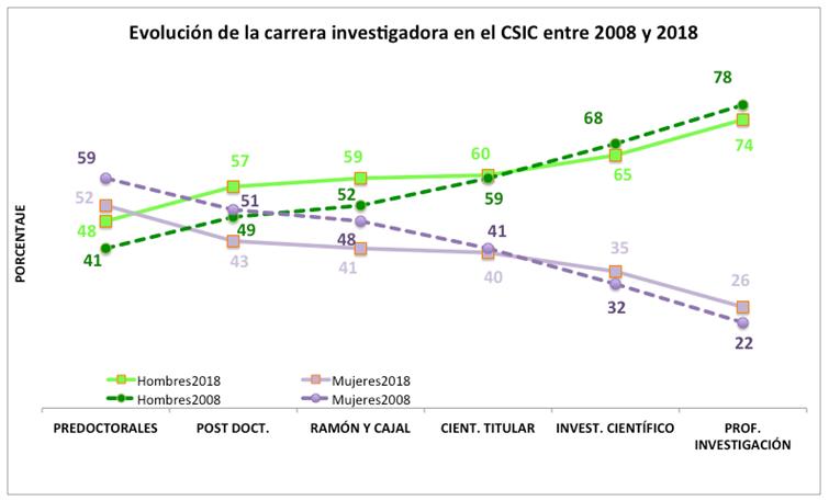 Gráfico Personal Investiador CSIC en porcentajes por sexos