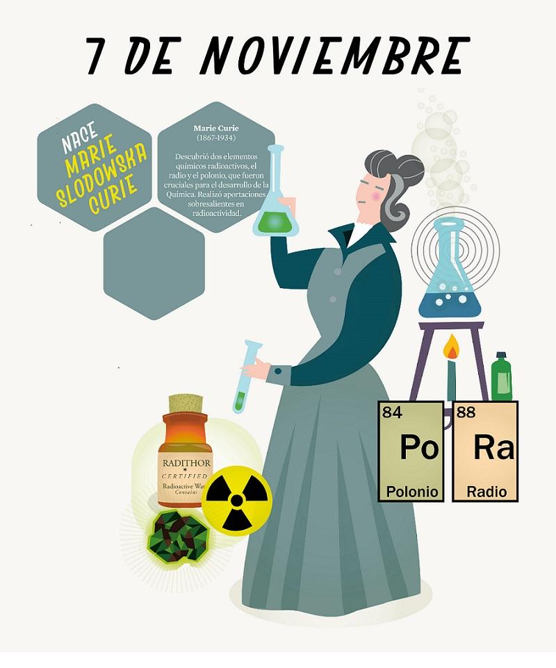 imagen de El 7 de noviembre de 1867 nació Marie Curie, Premio Nobel de física y química y descubridora del polonio y el radio. (Imagen extraída de un panel de la exposición 'Entre moléculas').