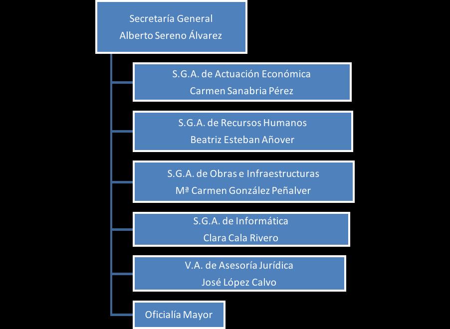 secretaria_general