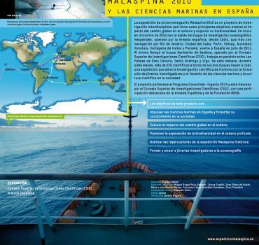 La expedición Malaspina 2010 y las ciencias marinas en España