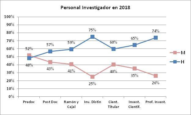 Gráfica Personal Investigador CSIC 2018
