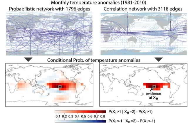 grafico clima